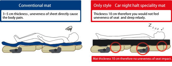 Mat thickness 10 cm therefore you would not feel unevenness of seat.