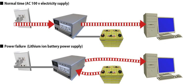 how to find the interrupted power supply