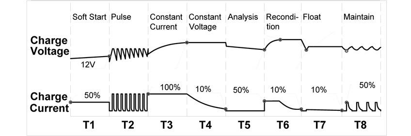AGM/GEL 8段階充電モード