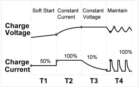 リチウムイオンバッテリー(Li-Fe)4段階の充電モード