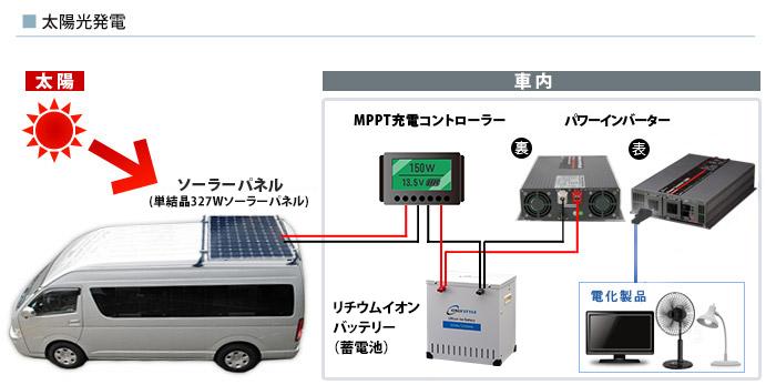 太陽光発電時の接続イメージ